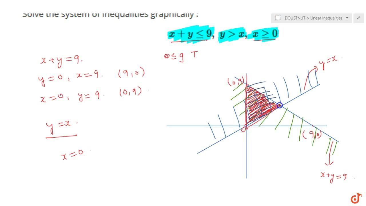 Solution for Solve the system of inequalities graphically :x+y