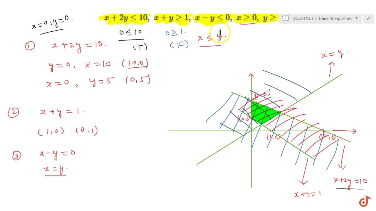 Solution for Solve the system of inequalities graphically :x+2