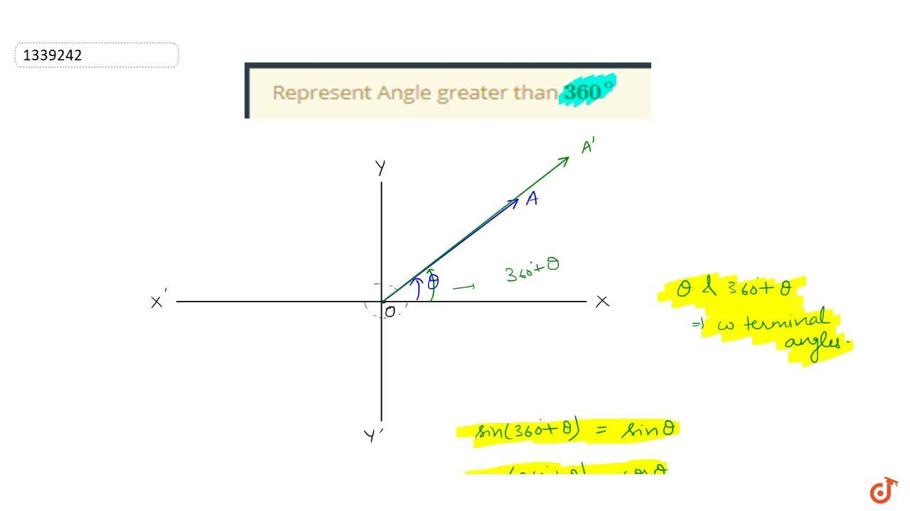 This Video will cover the following concepts - TRIGONOMETRIC RATIOS OF ALLIED ANGLES