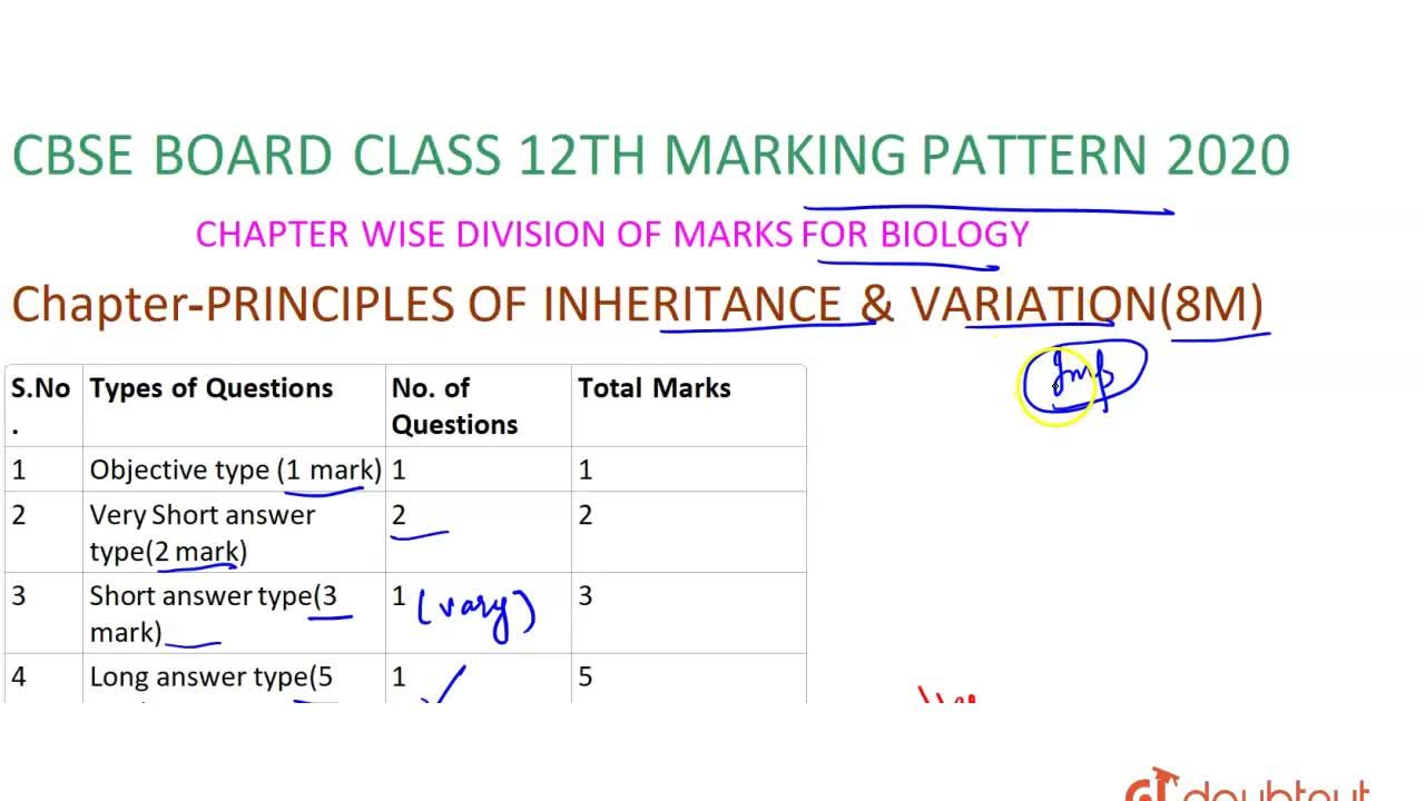Solution for CBSE Board Class 12 PRINCIPLES OF INHERITANCE AND