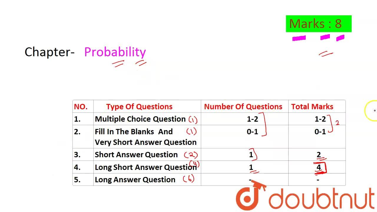 Solution for CBSE Board Class 12 PROBABILITY    Weightage and I