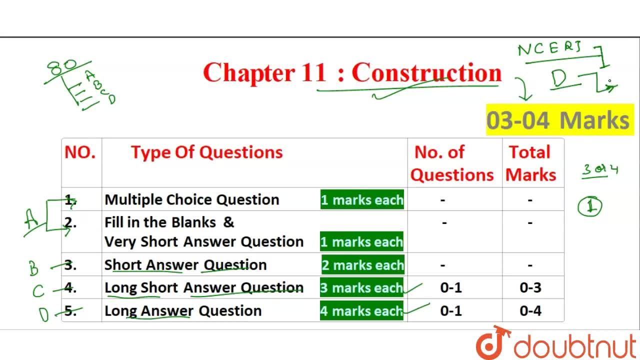 Solution for CBSE Board Class 9 CONSTRUCTIONS || Weightage and