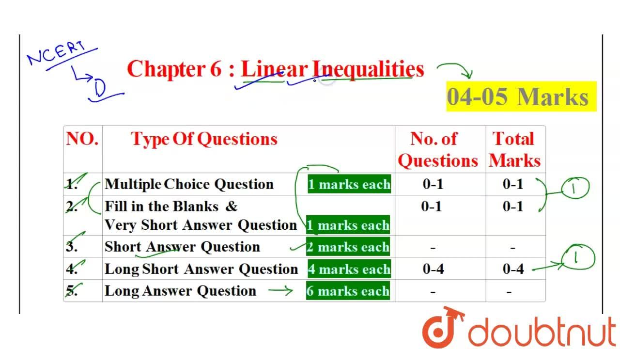 Solution for CBSE Board Class 11 LINEAR INEQUALITIES    Weighta
