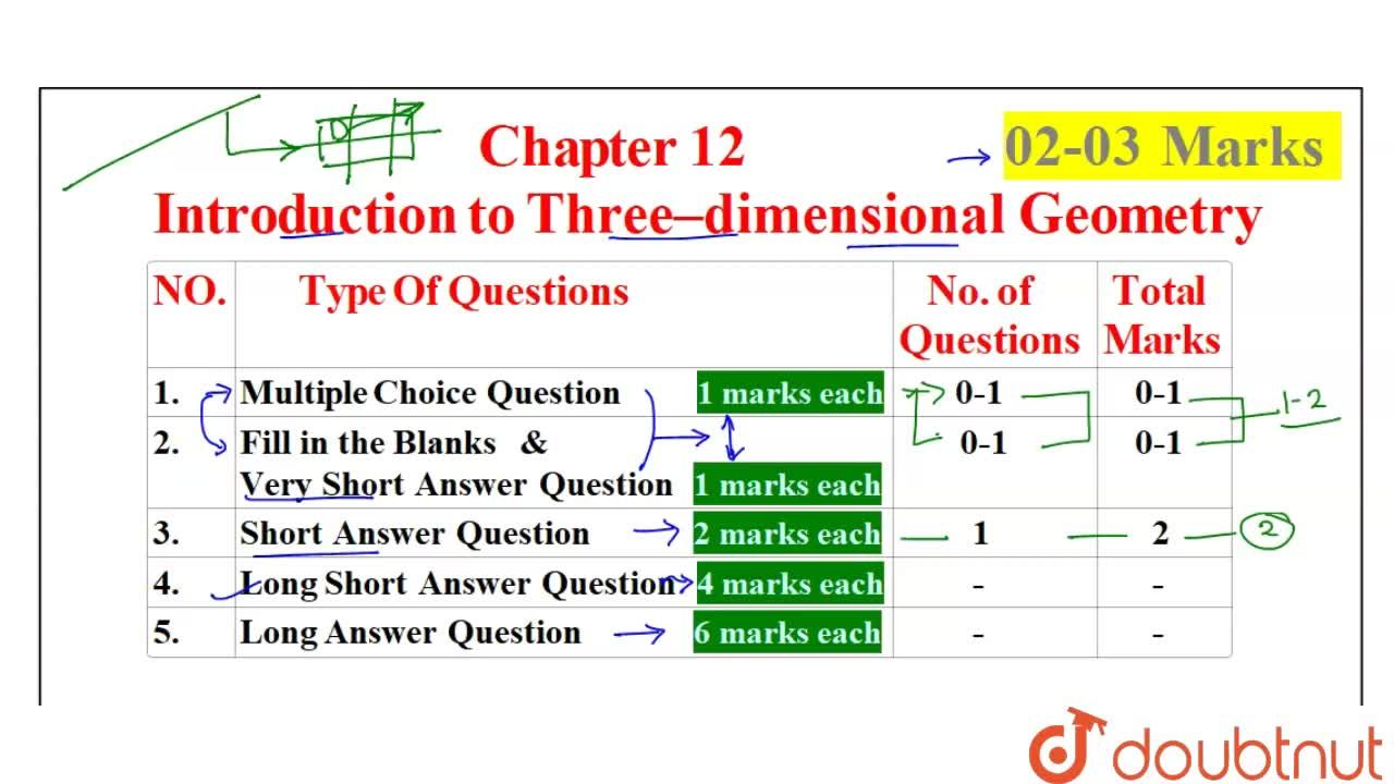 Solution for CBSE Board Class 11 INTRODUCTION TO THREE DIMENSIO