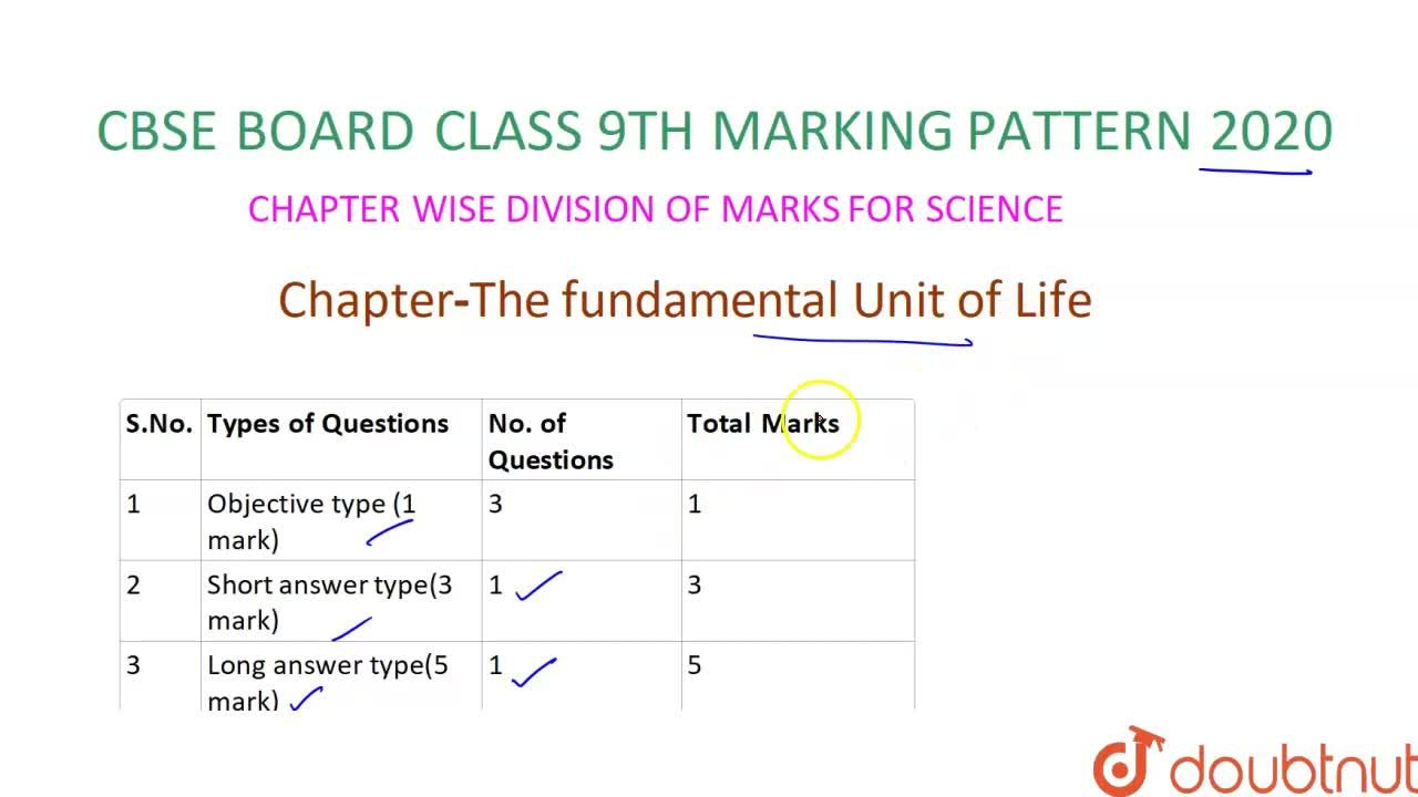 Solution for CBSE Board Class 9 CELL - THE FUNDAMENTAL UNIT OF