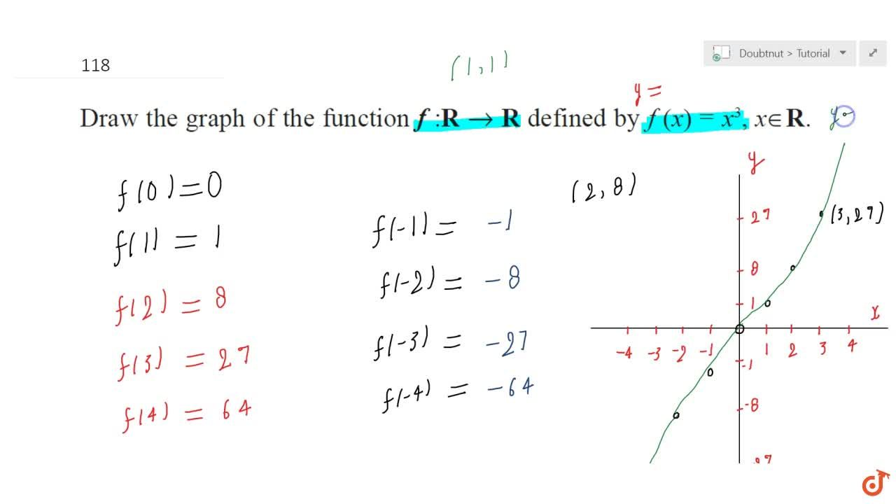Solution for Draw  the graph of the function f : R-> Rdefined