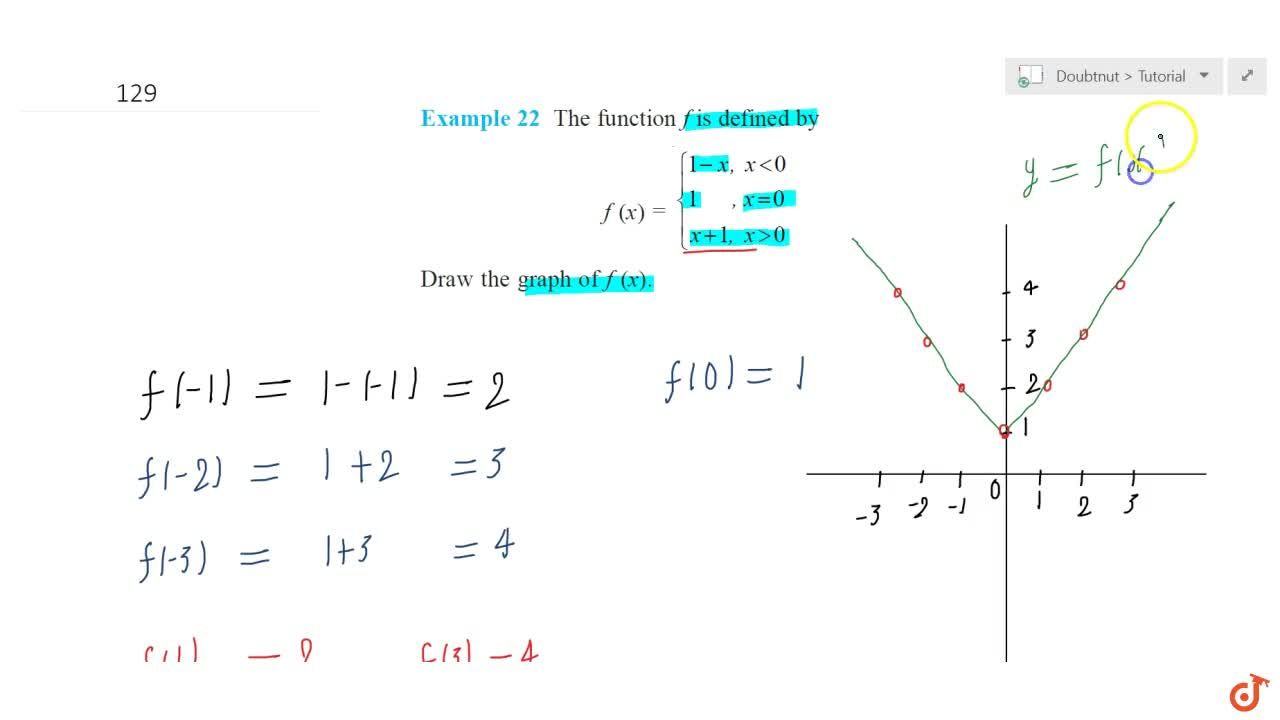 Solution for The  function f is defined by f(x) ={[1-x \ x<0],