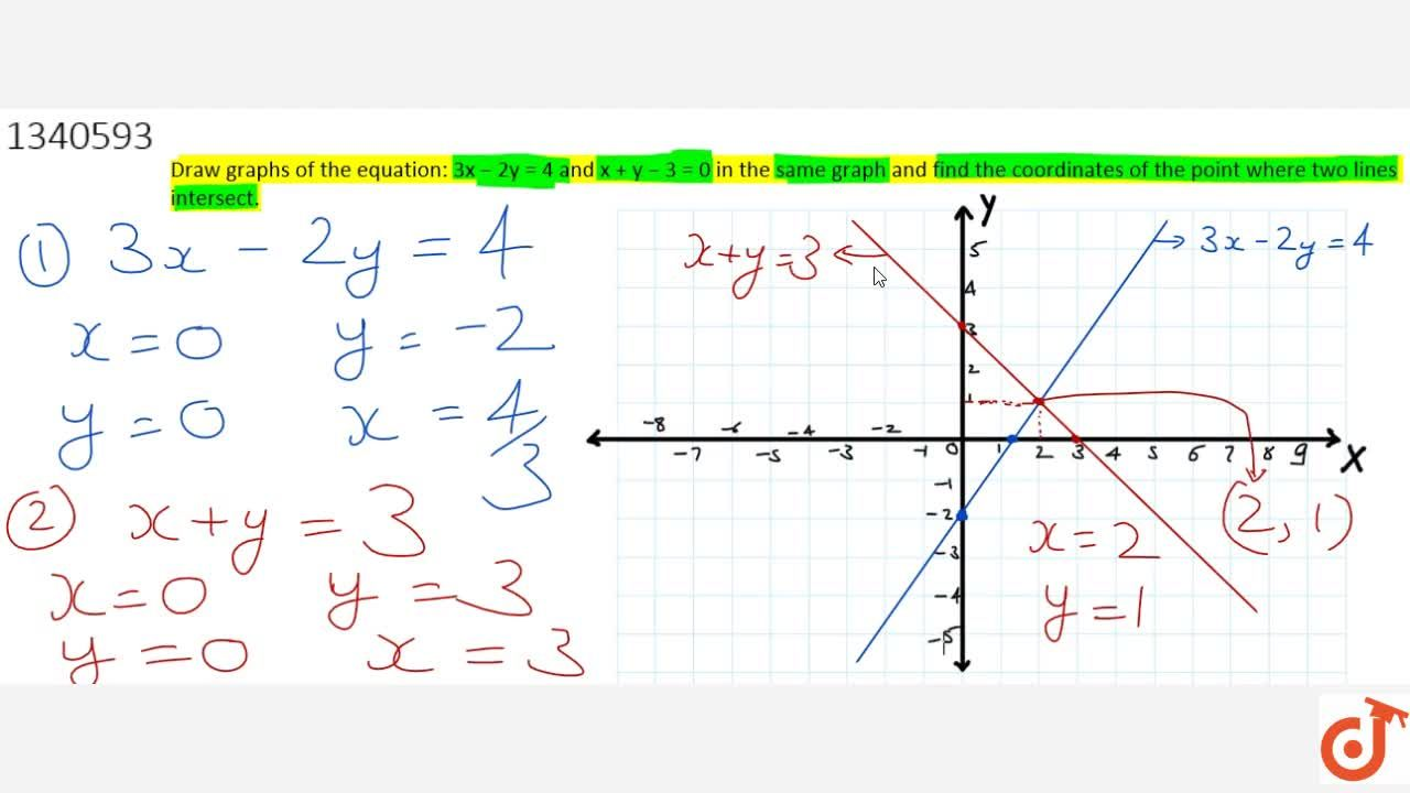 This Video will cover the following concepts - GRAPH OF A LINEAR EQUATION IN TWO VARIABLES