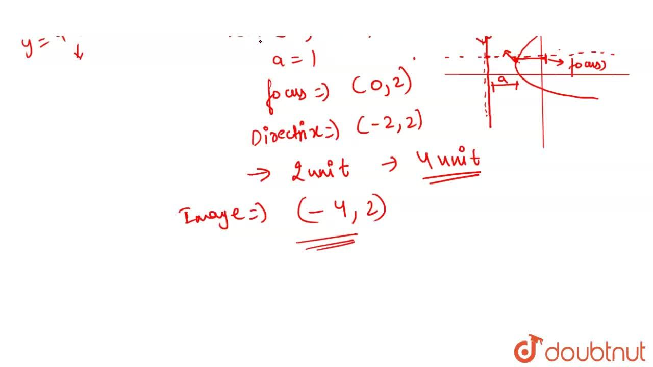 Solution for The mirror image of the focus to the parabola 4(x