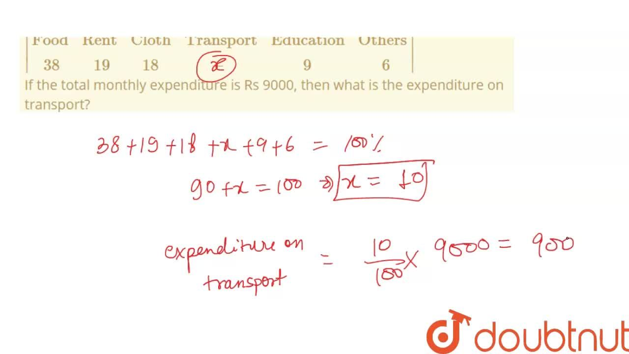 Solution for The monthly family expenditure (in percentage) on