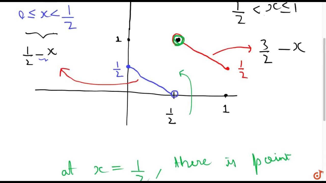 Solution for Discuss the continuity   of the function f(x) a