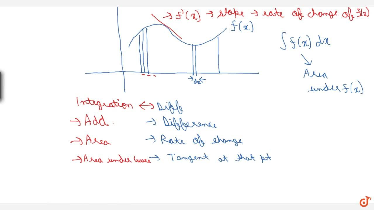 INDEFINITE INTEGRALS | INTEGRATION AS REVERSE PROCESS OF DIFFERENTIATION, FUNDAMENTAL INTEGRATION FORMULAE, SOME STANDARD RESULTS ON INTEGRATION, GEOMETRIC SIGNIFICANCE OF INTEGRATION | A function phi(x) is called a primitive of f(x); if phi, Some important formulas of integration, Examples of integration: (i) x^4 (ii) 3^x, Theorem: d,dx(int f(x) dx) = f(x), The integral of the product of a constant and a function = the constant x integral of function, int {f(x) pm g(x)} dx = int f(x) dx pm int g(x) dx, Geometrical interpretation of indefinite integral, Comparison between differentiation and integration