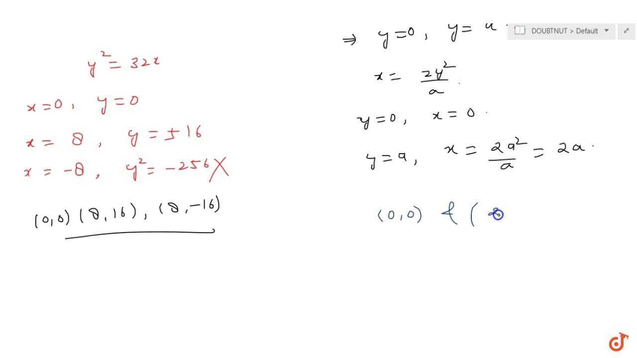 Find the point of intersection of the following curves: y^2=x and x^2=y