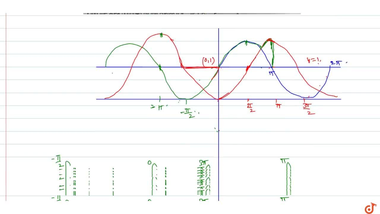 Find the area bounded by the curve f(x) = maximum {1 + sinx, 1, 1 - cosx} and the x-axis between the ordinates  x=-pi and x=pi.