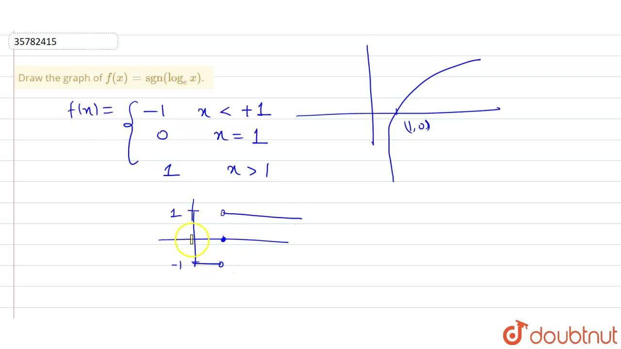 """Solution for Draw the graph of f(x) = """"sgn""""(log _(e) x)."""