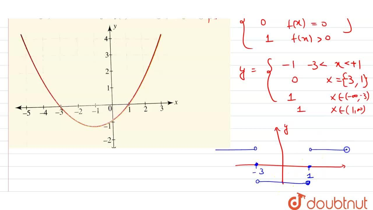 Solution for Given the graph of  the function y=f(x), draw th
