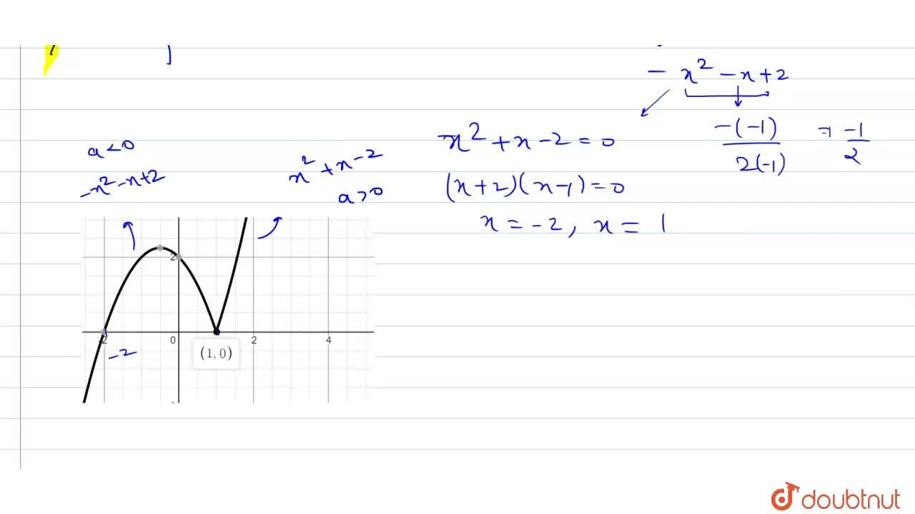 Solution for Draw the graph of f(x)= (x+2) x-1 .