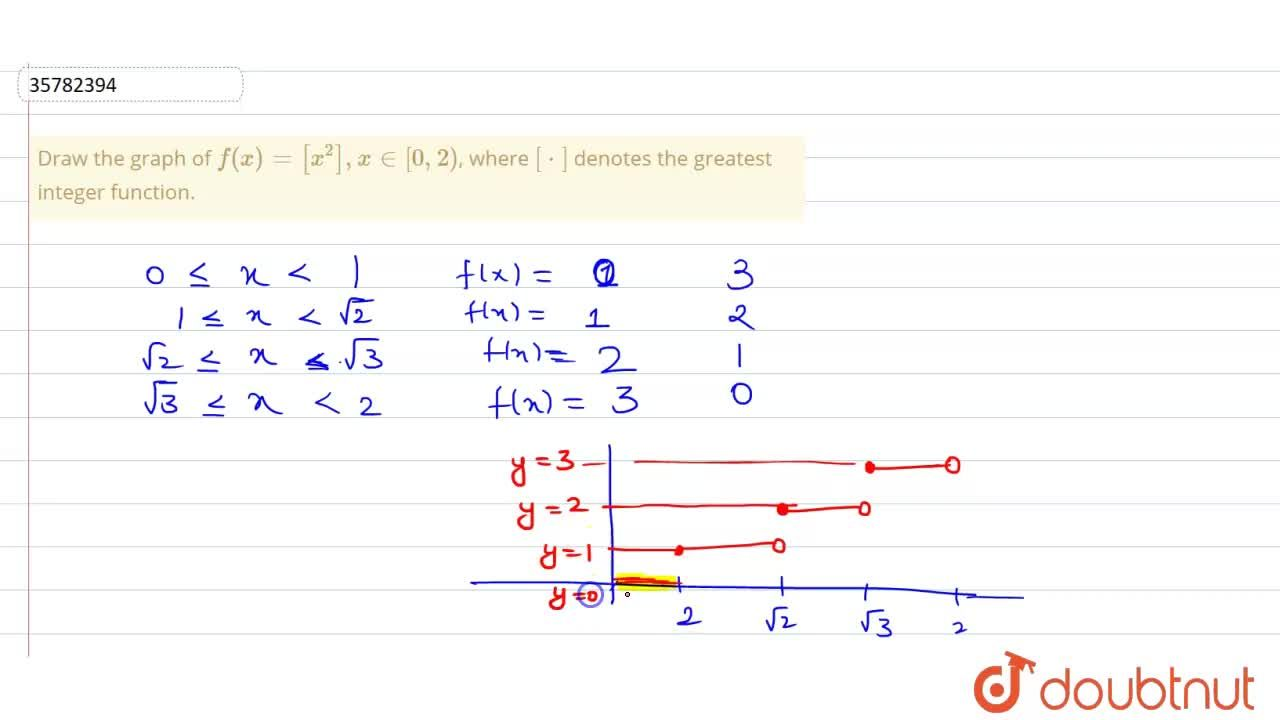 Solution for Draw the graph of f(x) = [x^(2)], x in [0, 2), w
