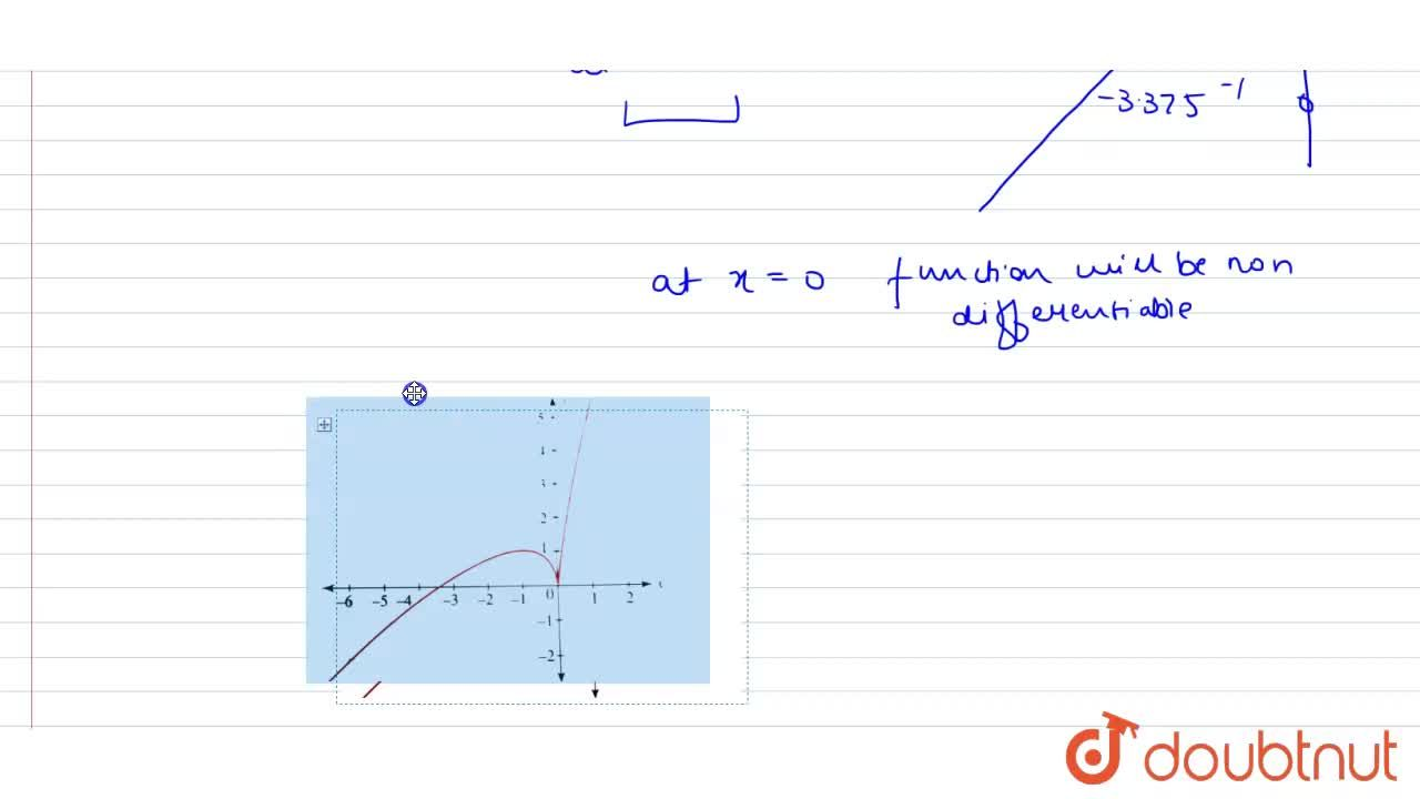 Draw the graph of f(x) = 2x+3x^(2,,3) and discuss the type of non-differentiability for the function. Also find the point of inflection.