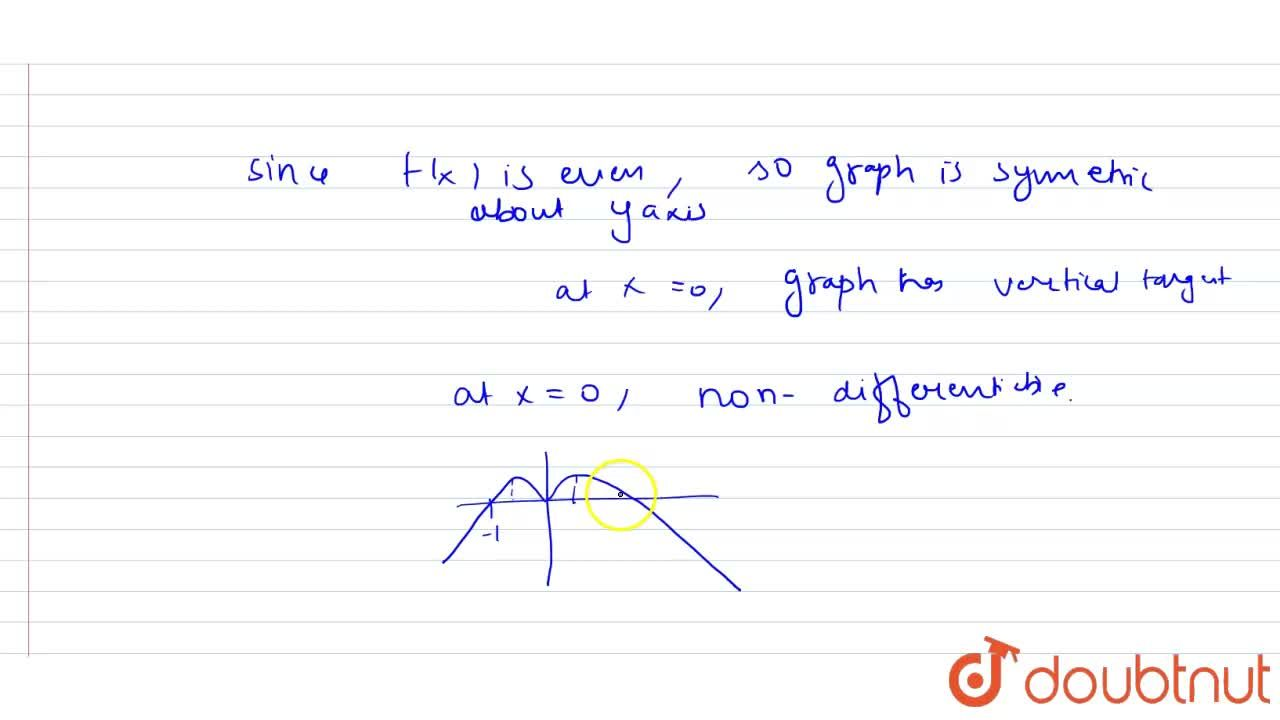 Solution for Draw and discuss the graph of f(x) = x^(2,,3)-x^(