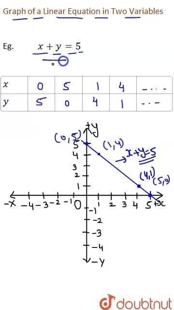 Solution for Graph of a Linear Equation in Two Variables