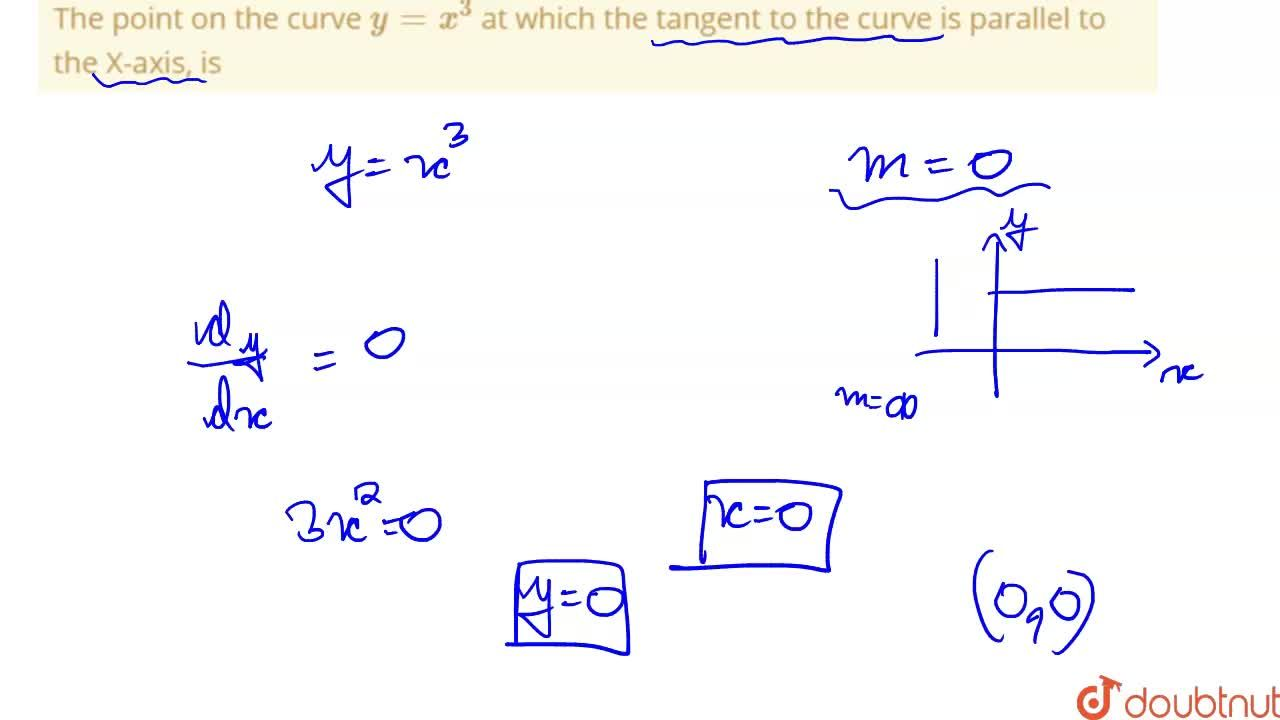 Solution for The point on the curve y=x^(3) at which the tang