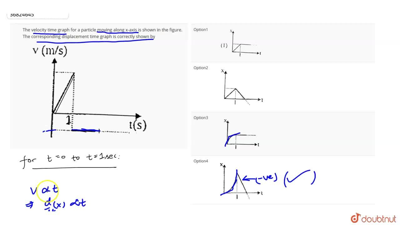 Solution for The velocity time graph for a particle moving alon