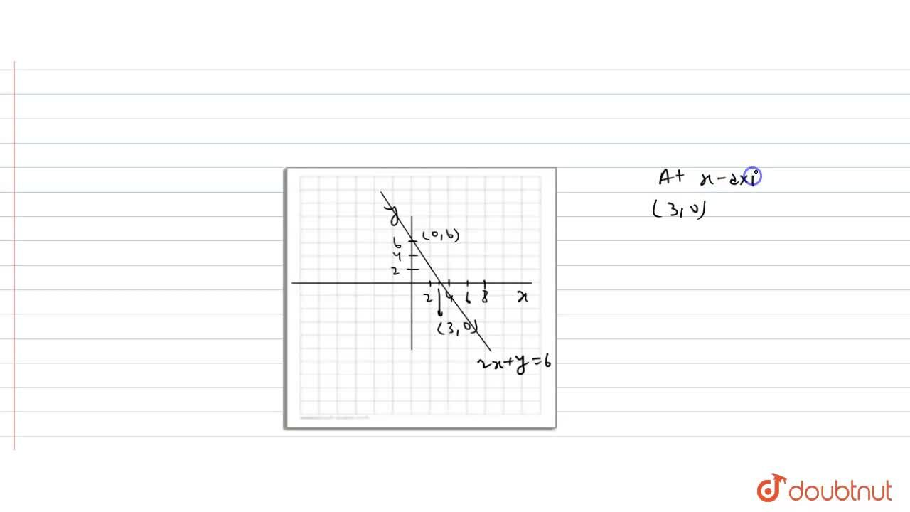 Solution for Draw the graph of the equation, 2x+y=6 <br> find