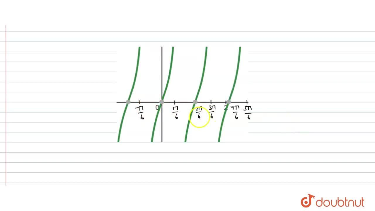 Solution for Draw the graph of y=tan(3x).