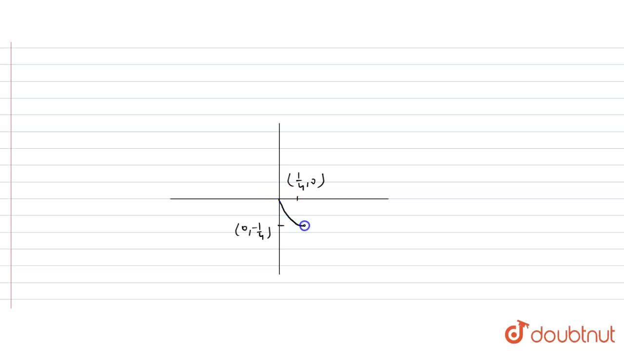 Solution for Draw the graph of the function f(x) =x-sqrt(x).