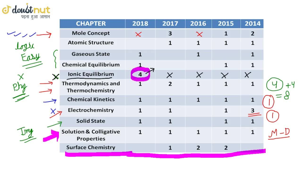 Weightage Of Chapters in JEE Mains Chemistry