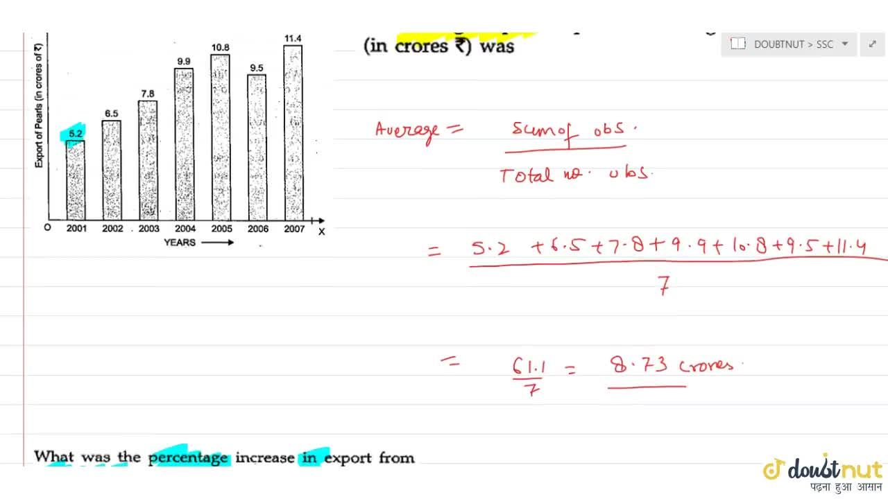 Solution for Reading the bar graph containing the average expor