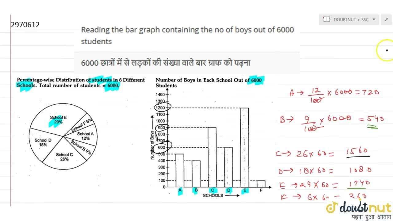 Solution for Reading the bar graph containing the no of boys ou