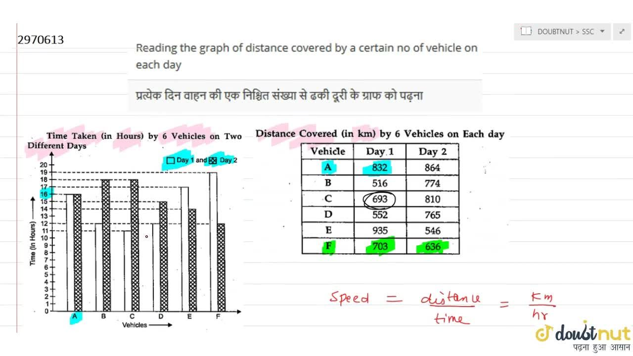 Solution for Reading the graph of distance covered by a certain