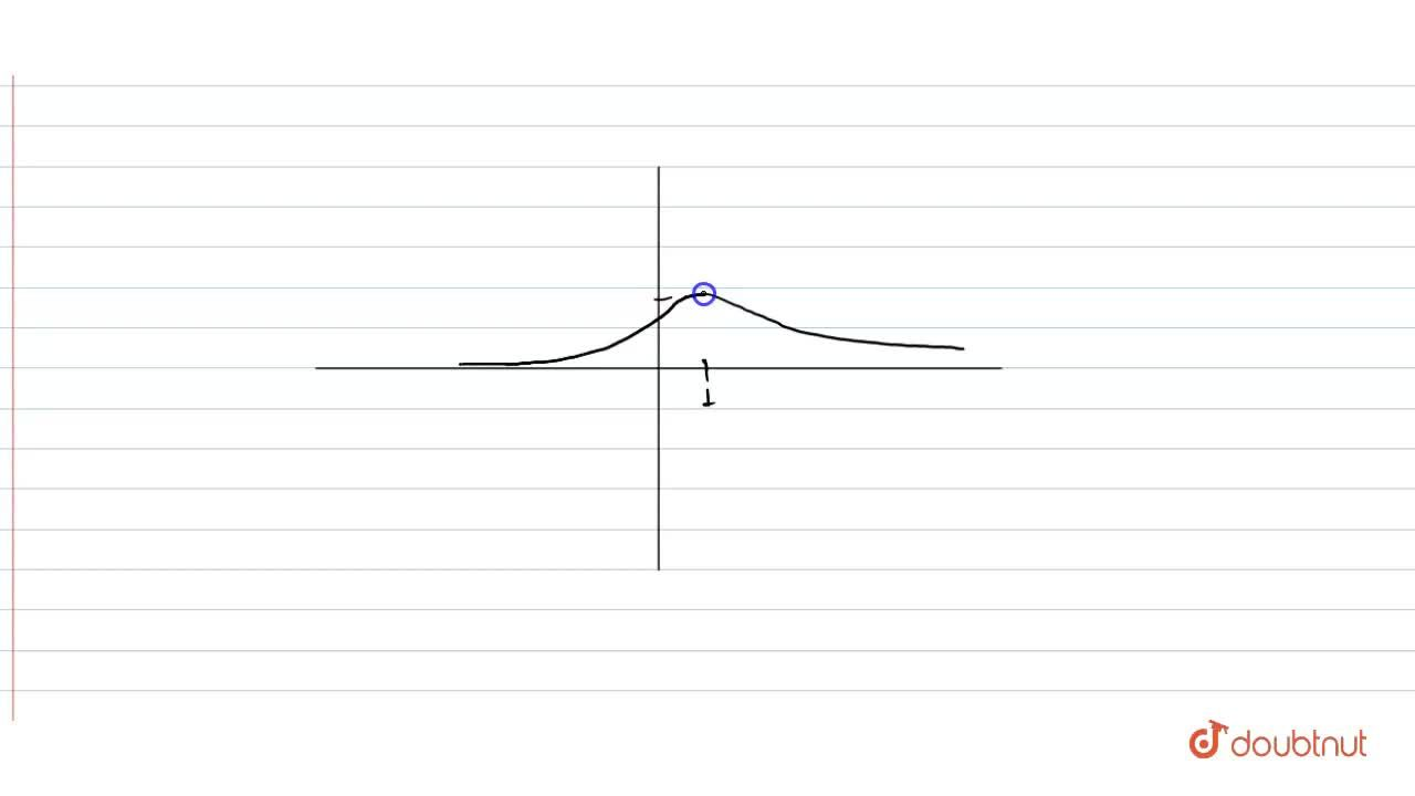 Draw the graph of f(x)=(1),(x^(2)-2x+2).