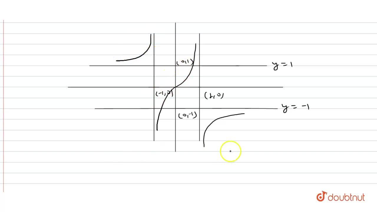 Solution for Draw the graph of the function f : R- {-1, 1} rar