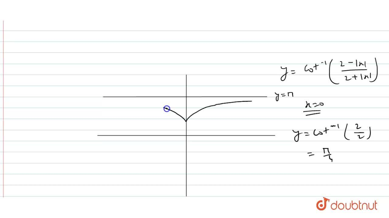 Solution for Draw the graph of f(x) =cot^(-1)((2- x ),(2+ x ))