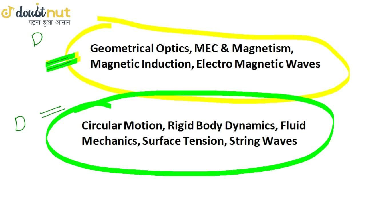 Solution for JEE Mains Physics - Most Important and Easy Topic