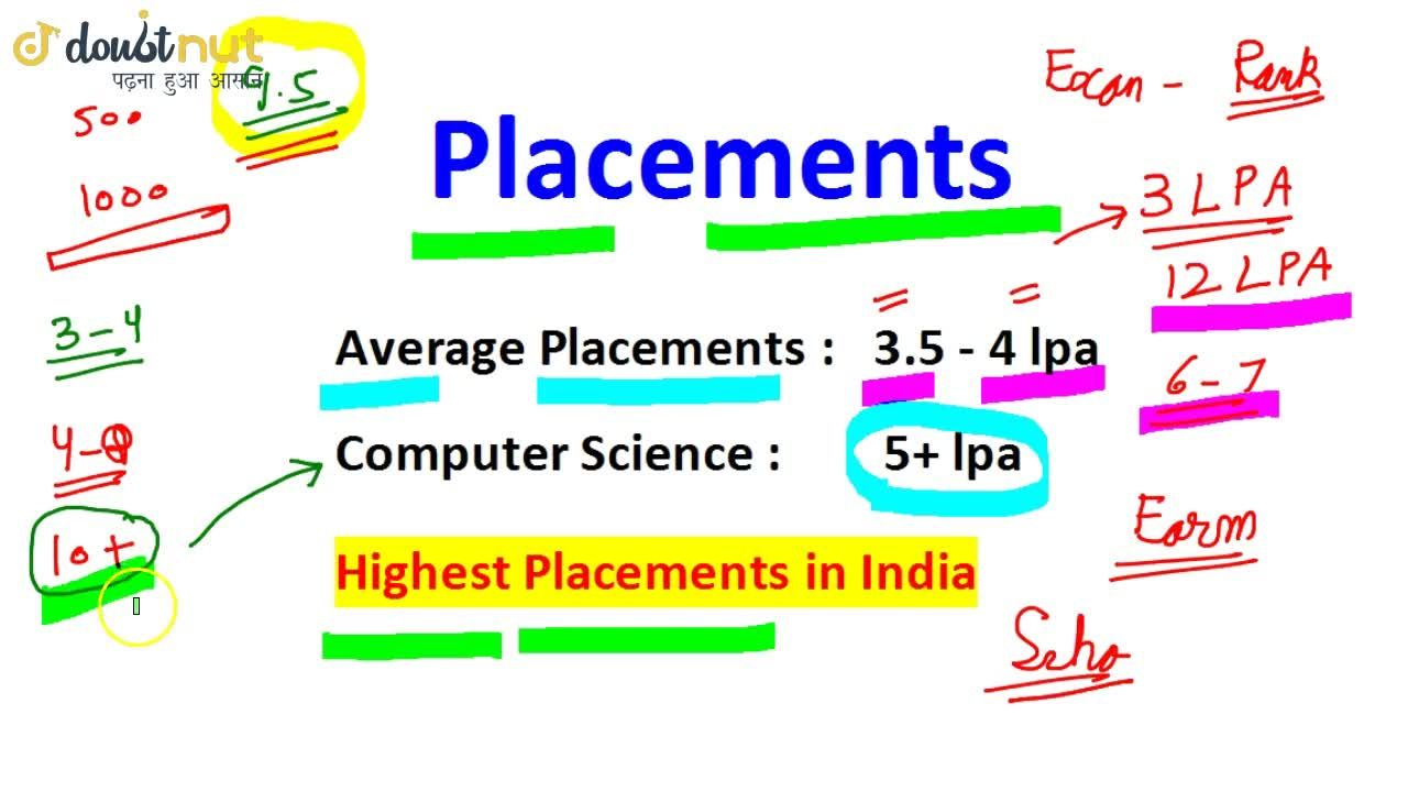 VIT Vellore - Application Form   Placements   Exam Pattern   College Fees   Campus