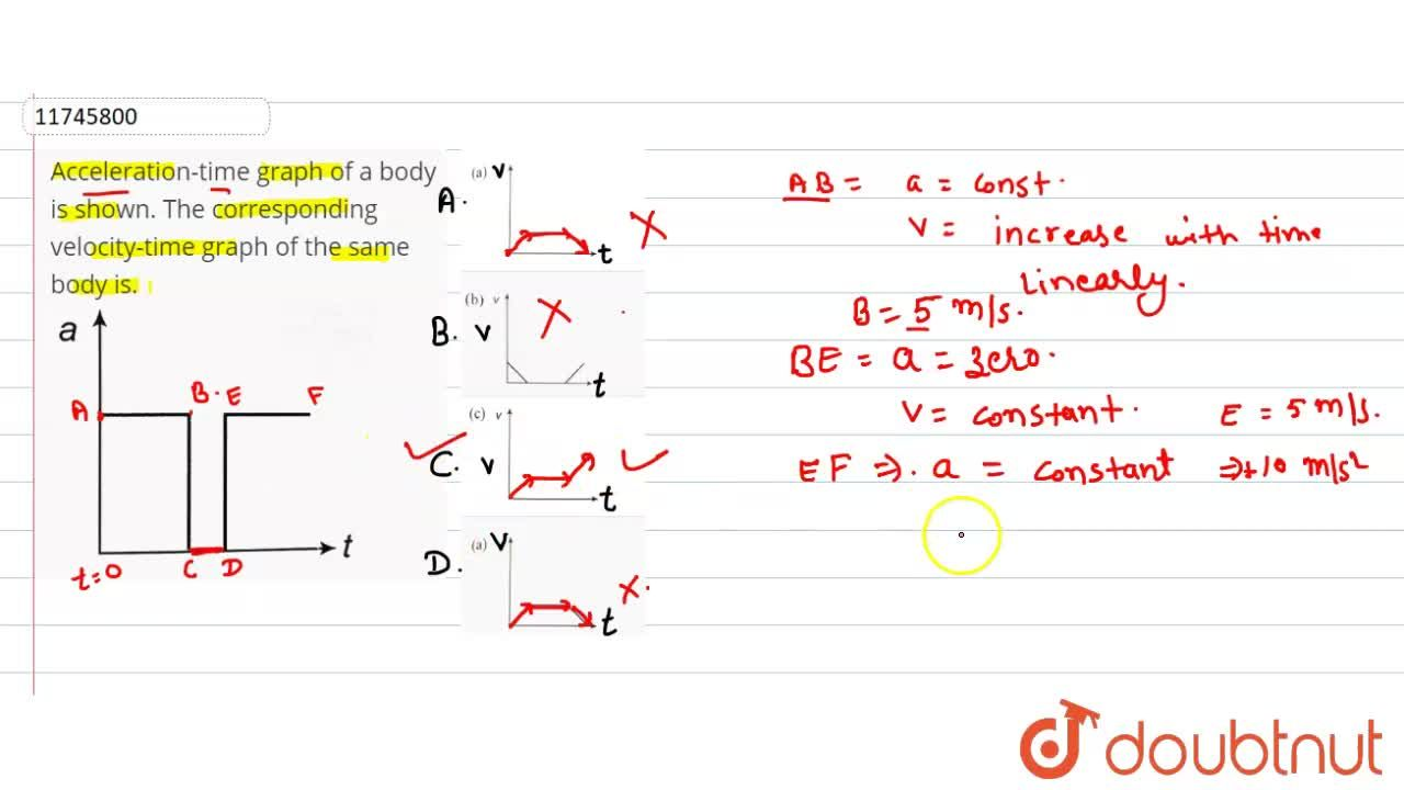 Solution for Acceleration-time graph of a body is shown. The co