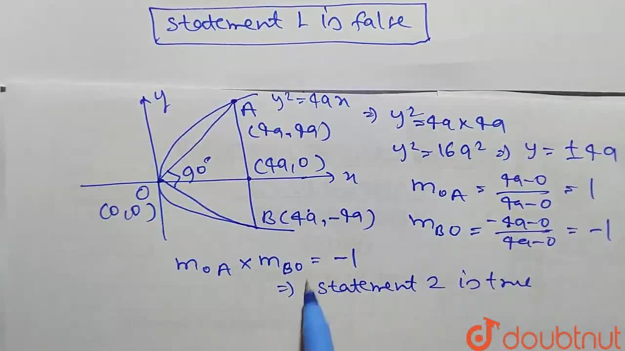 Solution for Statement 1: Normal chord drawn at the point (8, 8