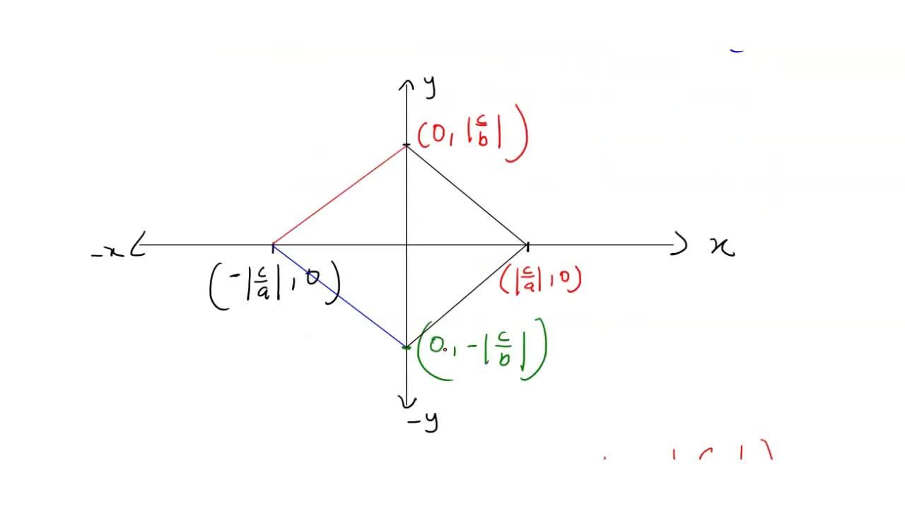 Solution for Write the area of the figure formed by the lines