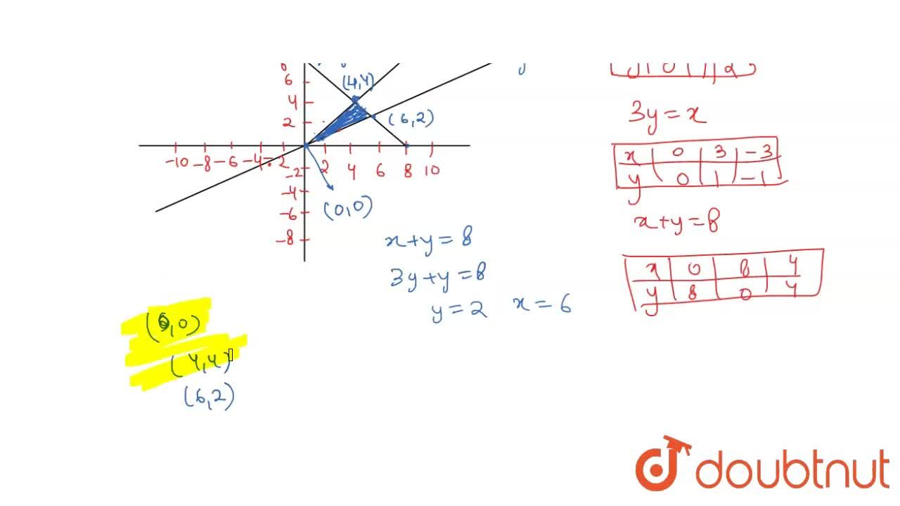 Solution for Determine graphically, the vertices of the triangl