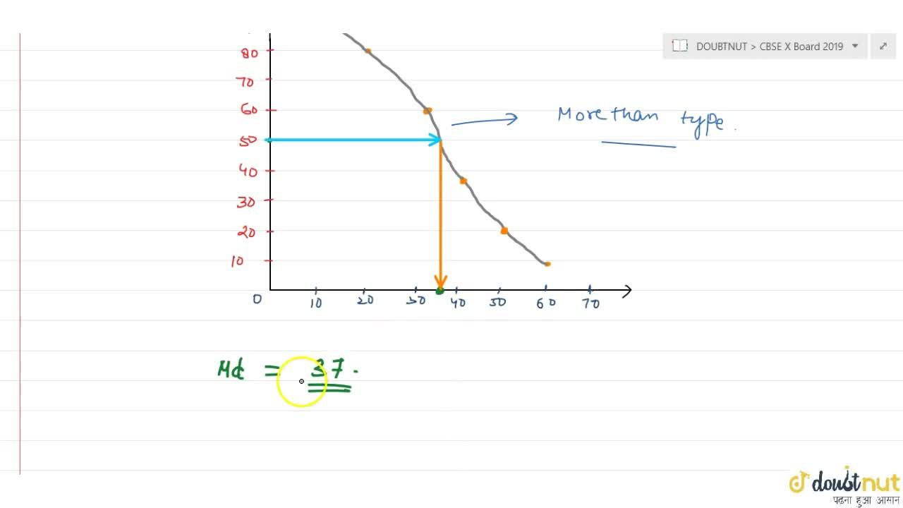 Solution for For the following frequency distribution draw a cu