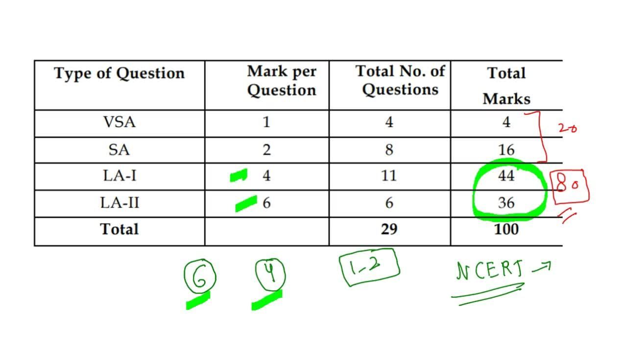 Solution for How To Score 100 Marks in Class 12 Maths by 5 Days