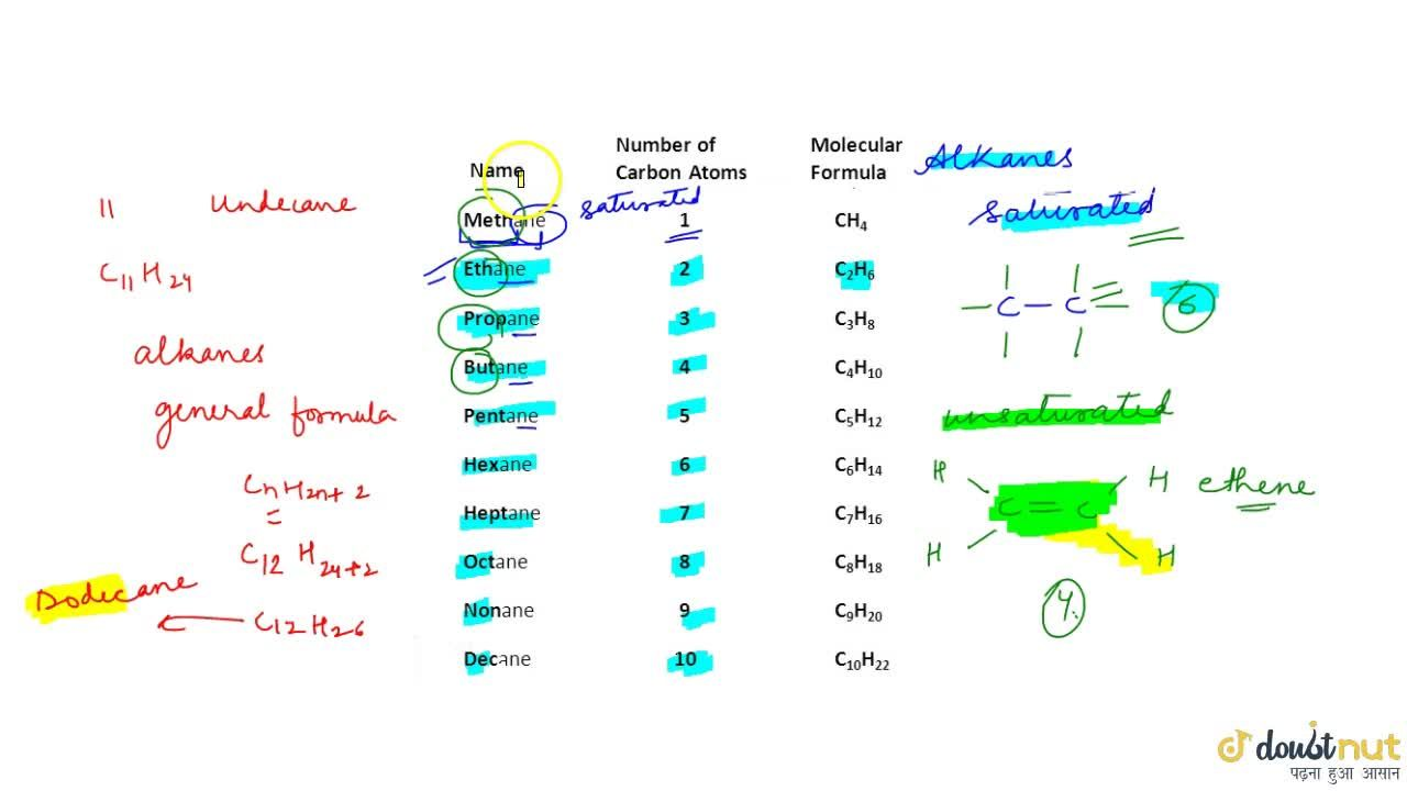 Solution for Names Of Simple Saturated Hydrocarbons