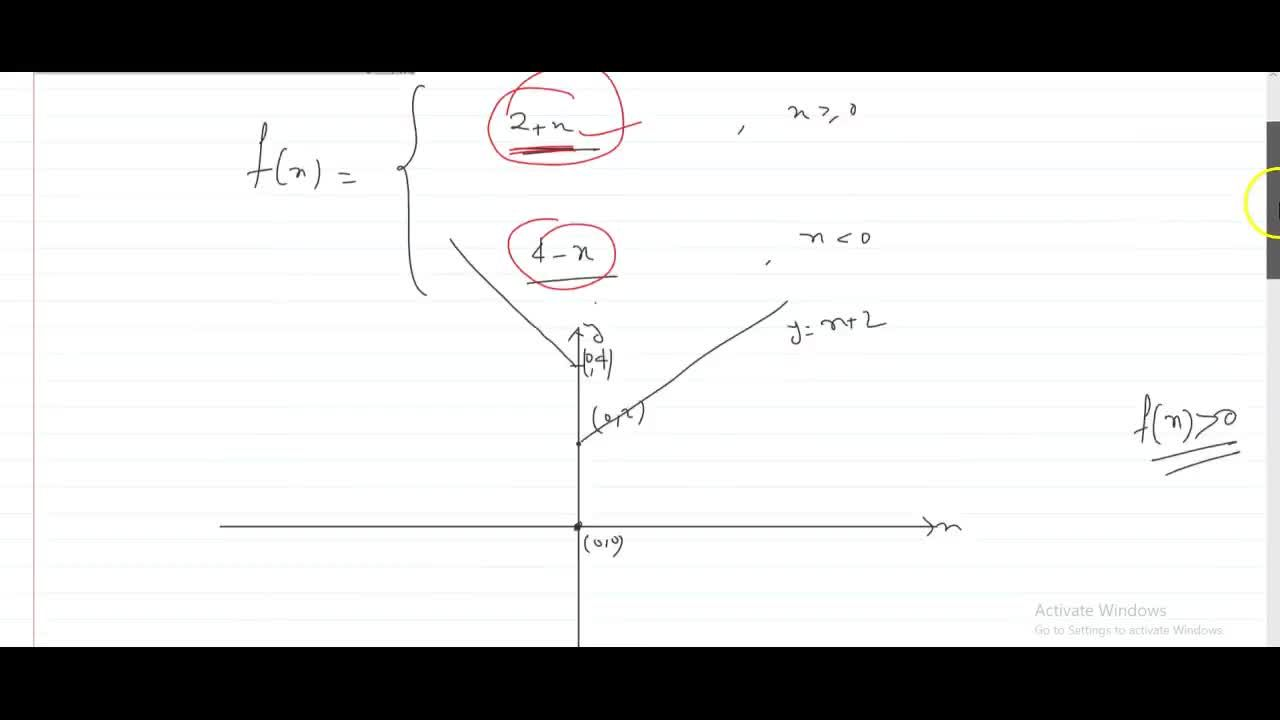 Solution for  Let f(x)=[2+x,,xgt=0 , 4-x,,xlt0, If  f(f(x))=