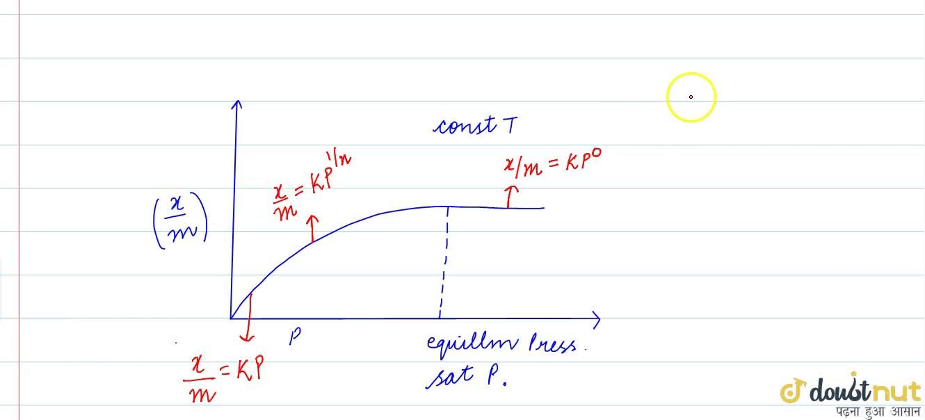 Solution for EFFECT OF PRESSURE- FREUNDLICH ISOTHERM