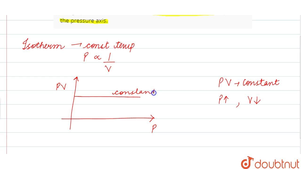 Solution for The graph between PV vs P at constant temperature