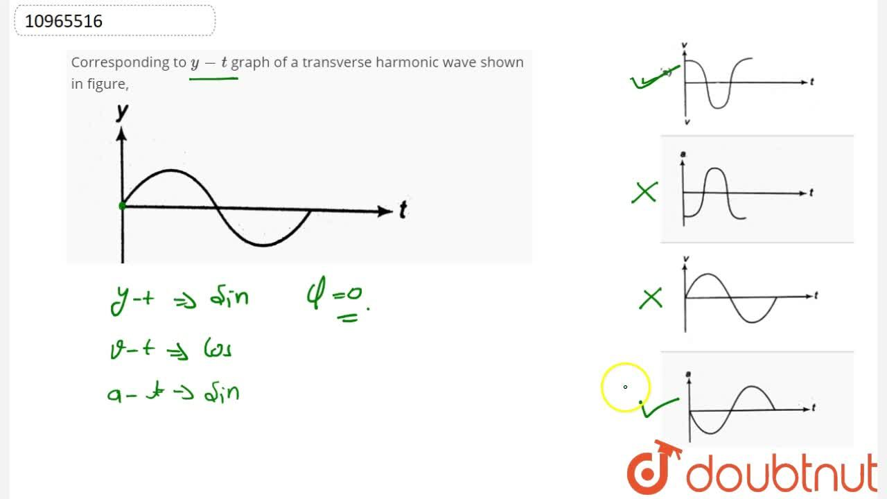 Solution for Corresponding to y - t graph of a transverse har